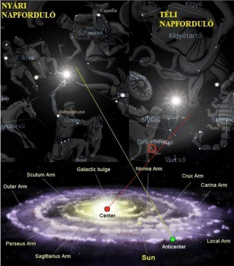 http://napcsillag.hupont.hu/felhasznalok_uj/2/1/212921/kepfeltoltes/galaktikus_kozpont_es_antikozpont000.jpg?68449153